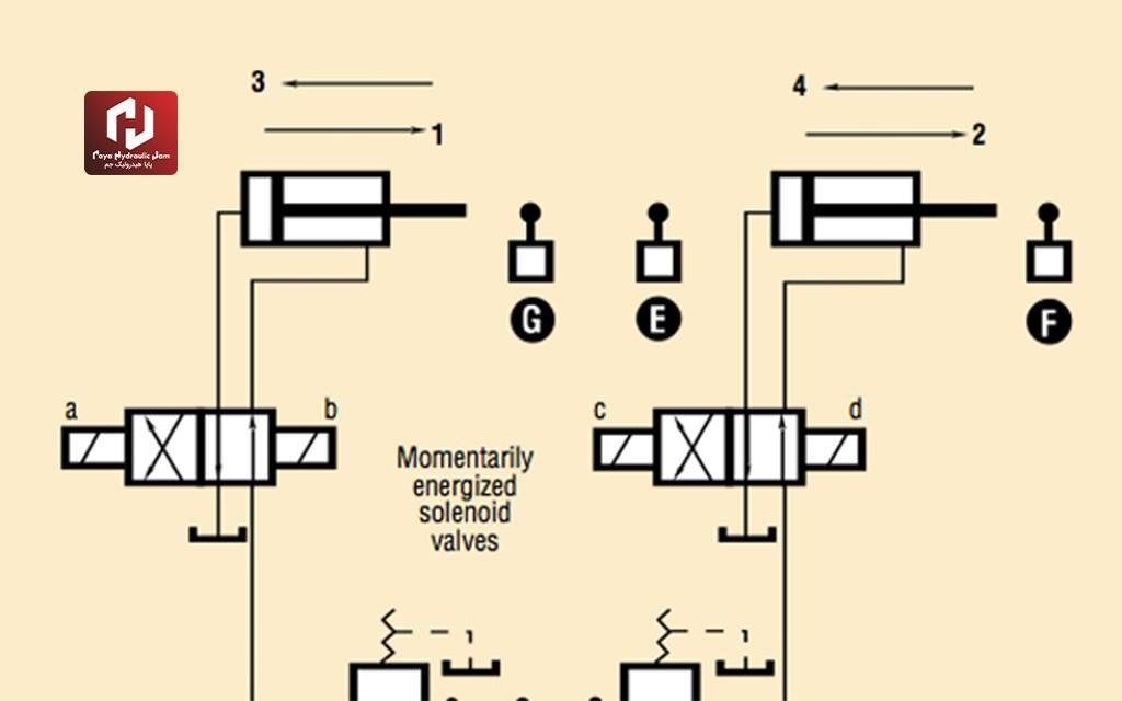 انواع مدار هیدرولیکی   مراحل طراحی یک مدار هیدرولیکی مناسب و مقرون به صرفه
