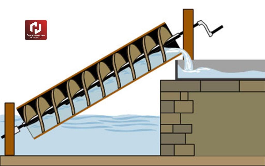 پمپ پیچی چیست؟ انواع و کاربرد آن در صنعت